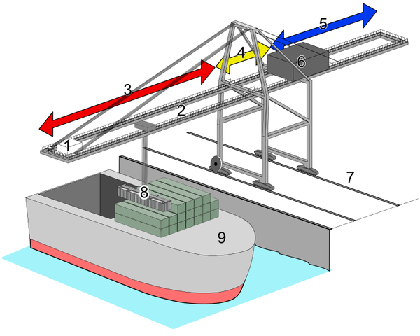 Gantry System Design