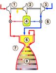 Gas generator rocket cycle-fr.png