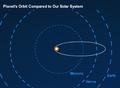 HD 80606b Orbit Comparation (PlanetQuest).png