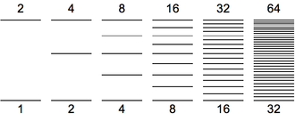 By the fourth octave of the harmonic series successive harmonics form increasingly small seconds Play (help*info) the fifth octave of harmonics (16-32) Harmonic series spacing successive octaves.png