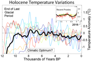 Holocene climatic optimum - Temperature variations during the Holocene from a collection of different reconstructions and their average. The most recent period is on the right, but the recent warming is not shown on the graph.