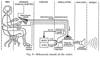 """Voder - Image: Homer Dudley (October 1940). """"The Carrier Nature of Speech"""". Bell System Technical Journal, XIX(4);495 515. Fig.8 Schematic circuit of the voder"""