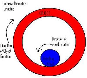 Cylindrical grinder - Inside Diameter Cylindrical  Grinding