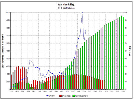 Iran's oil & gas production (1970-2009 data, 2010-2030 projected) IRAN oil&gas production.jpg