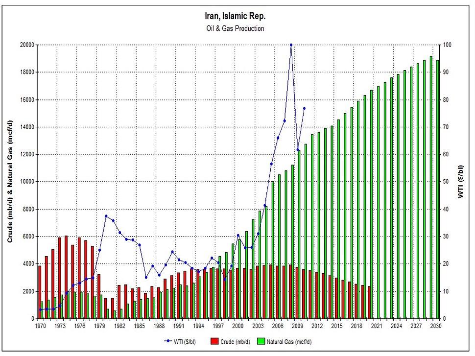 IRAN oil%26gas production.jpg