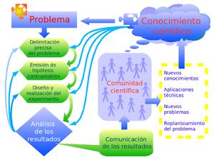 Ciclo de la investigaci n cient fica wikipedia la for Tecnicas de representacion arquitectonica pdf