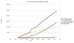 IsraeliSettlementGrowthLineGraph.png