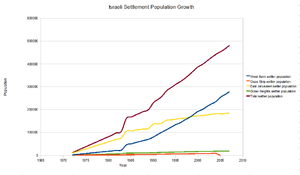 Road map for peace - Settler population by year in the Israeli-occupied territories from 1972 to 2007