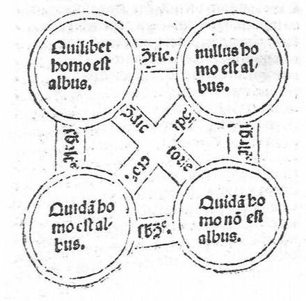 A depiction from the 15th century of the square of opposition, which expresses the fundamental dualities of syllogistic. Johannesmagistris-square.jpg