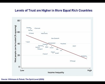 Trust (social science) - Wikiwand