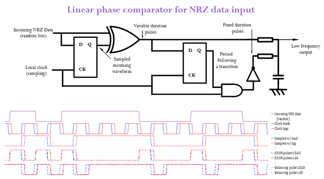 Linear phase comparator for NRZ data input var gain.png