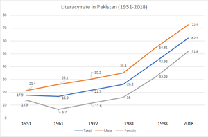 Education in Pakistan - Wikipedia