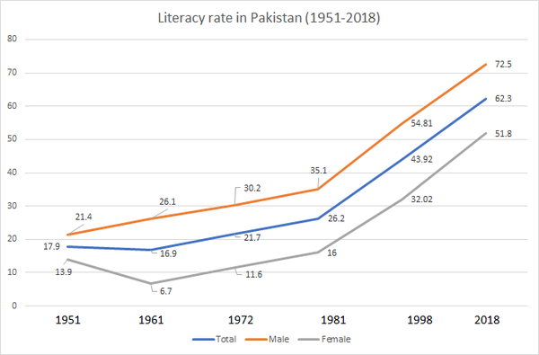 Literacy rate in Pakistan 1951-2018 Literacy rate in Pakistan 1951-2018.png