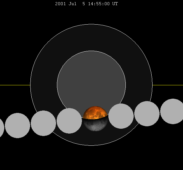 Lunar eclipse chart close-2001Jul05
