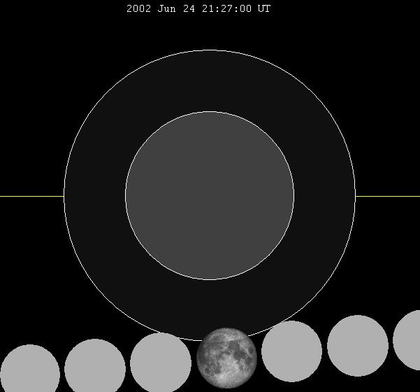 Lunar eclipse chart close-2002Jun24