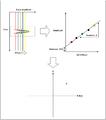 Methodology for AVO Crossplot.png