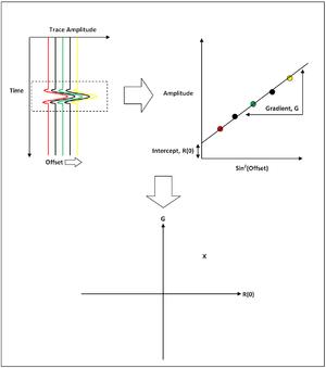Amplitude versus offset - Image: Methodology for AVO Crossplot