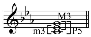 Minor chord - Image: Minor and major thirds