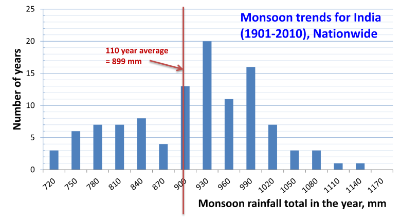 Annual average monsoon precipitation in India over 110 years. The long-term average has been 899 millimeters of precipitation. However, the monsoon varies over the Indian subcontinent within a +-20% range. Rains that exceed 10% typically lead to major floods, while a 10% shortfall is a significant drought. Monsoon annual trends for India over 110 years, average precipitation over the nation.png