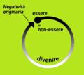 Negatività originaria nell'idealismo attuale.png
