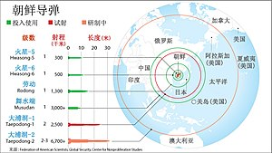 North Korean missile type and range of schematic (Simplified Chinese).jpg