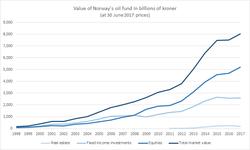Statens Pensjonsfond Wikipedia