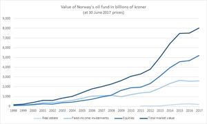 Government Pension Fund of Norway - Value of the Oil Fund in billions of kroner (June 2017 prices)