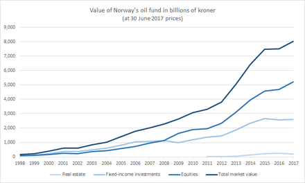 Government Pension Fund Of Norway Wikiwand