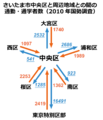 Number of Commuters of Chuo-ku, Saitama City.png