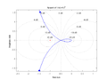 Nyquist 1 over s(s+1)2.png