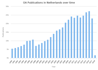 Open access in the Netherlands research in and of the Netherlands that is online and free to read and reuse