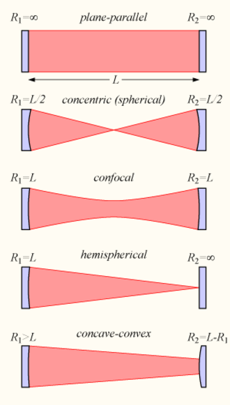 Optical cavity - Types of two-mirror optical cavities, with mirrors of various curvatures, showing the radiation pattern inside each cavity.