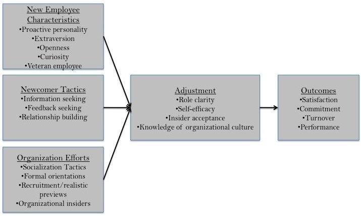 Organizationalsocializationmodel