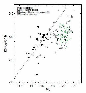 Oxygen-to-hydrogen vs. B-Band (rest-frame) absolute magnitude