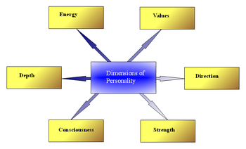 different aspects of personality Different aspects of the individual's life, including social functioning, work, school and close relationships the individual must exhibit symptoms that affect two or more of the following.