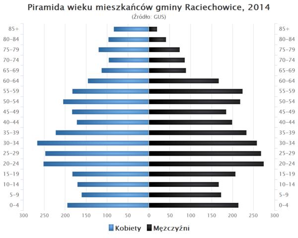 Piramida wieku Gmina Raciechowice.png dde77268cfb
