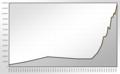Population Statistics Ulm.png