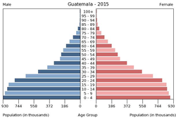 Population pyramid of Guatemala 2015.png