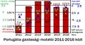 Portugália gazdasági mutatói.png