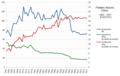 Production de patates douces - Chine - 1961-2017.png