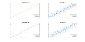 Generalization error - Image: Regression Overfitting