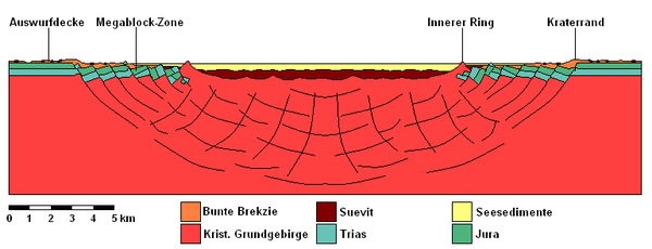 Geological profile