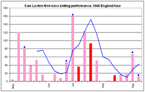 After starting the tour with a single figure score, Loxton scored 120 and 80 in consecutive innings, but his form fell away in late May and early June, not poassing 20 in four consecutive innings. However, an unbeaten 45 and 159 in the next two innings saw him selected for his first Test innings on the tour. He then scored a century and 93 in the next Test innings. After than his productivity dipped with five sub-20 scores in a row, before a 60+ score in his penultimate innings.