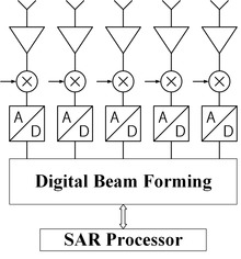 High Resolution Wide Swath SAR imaging - Wikipedia