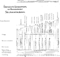Sellrainbahn 1914 Längsschnitt.png