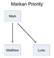 Synoptic problem Markan priority.png