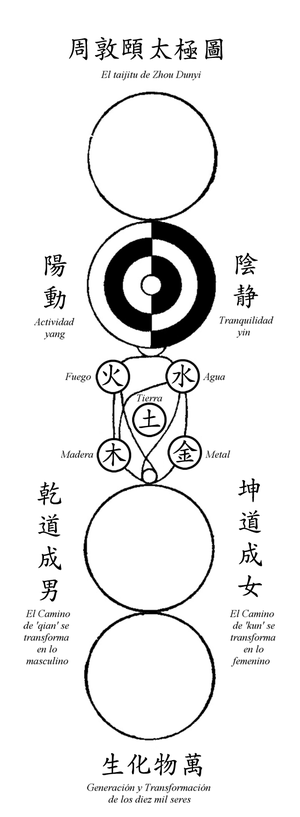 Zhou Dunyi - The Taijitu of Zhou Dunyi