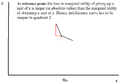 The endowment effect implies that indifference curves are kinked at the reference point.png