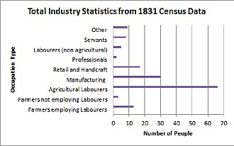 Thurlaston, Leicestershire - Total Industry Statistics from 1831 Census Data