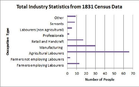 Total Industry Statistics from 1831 Census Data Total Industry Statistics from 1831 Census Data.jpg